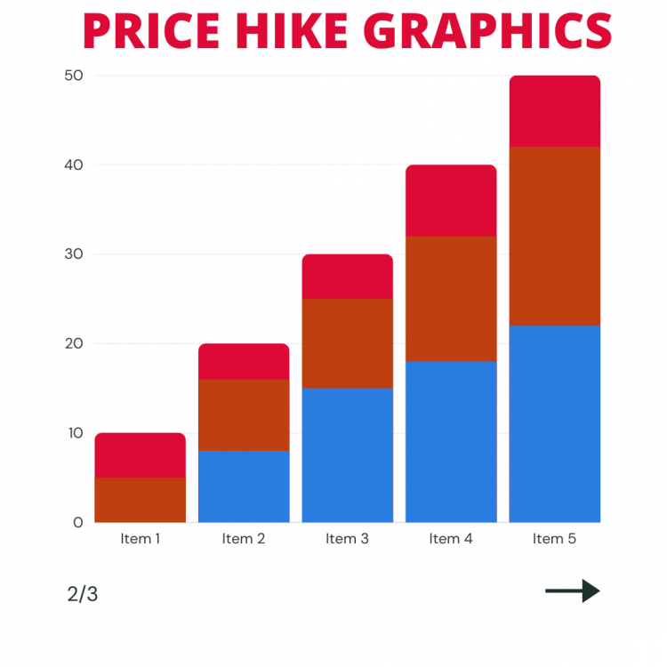 Rising prices paragraph